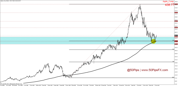 apple_comp.weekly