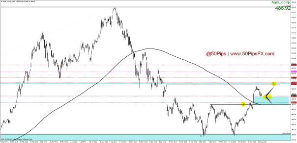 apple_comp.daily