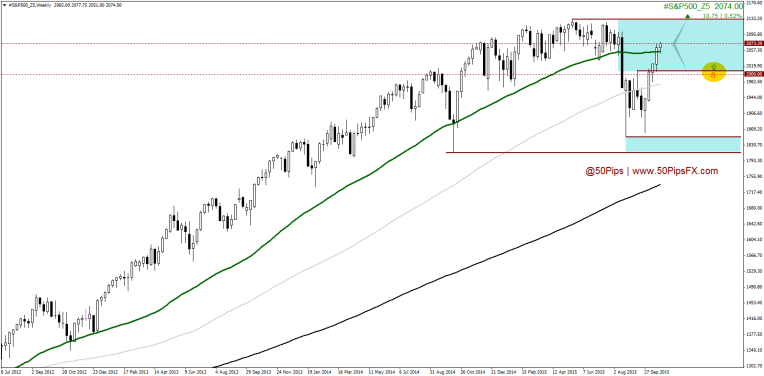 #S&P500_Z5Weekly