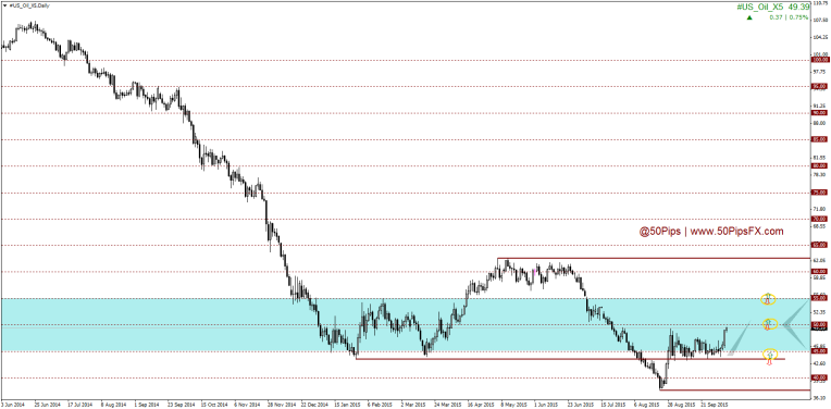 #US_Oil_X5Daily