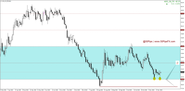 #US_Oil_F6Daily