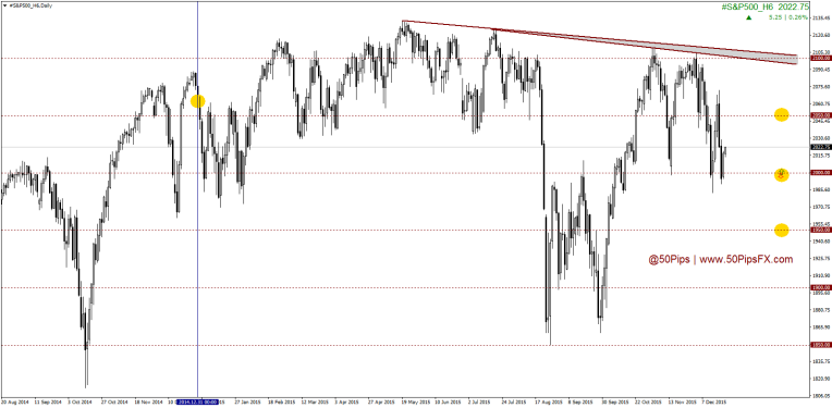 #S&P500_H6Daily