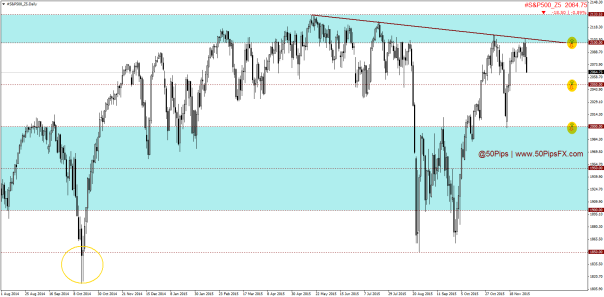 #S&P500_Z5Daily