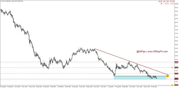#US_Oil_G6Daily