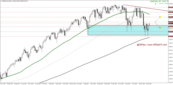 #S&P500_H6Weekly