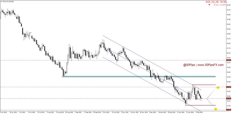 #US_Oil_H6Daily