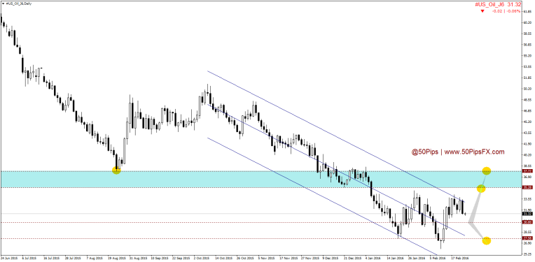 #US_Oil_J6Daily