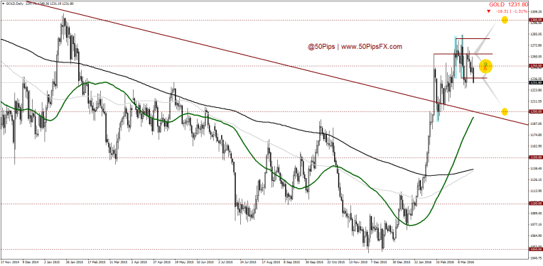 GOLDDaily