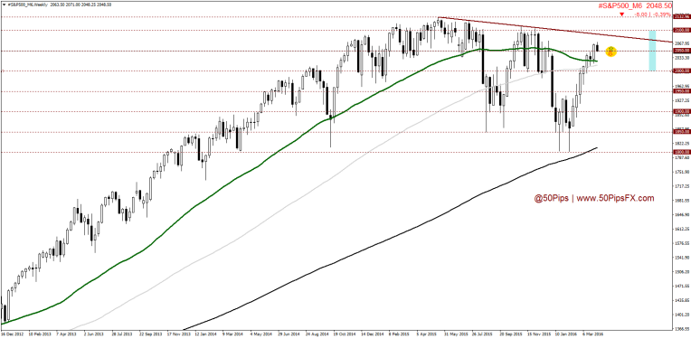 #S&P500_M6Weekly