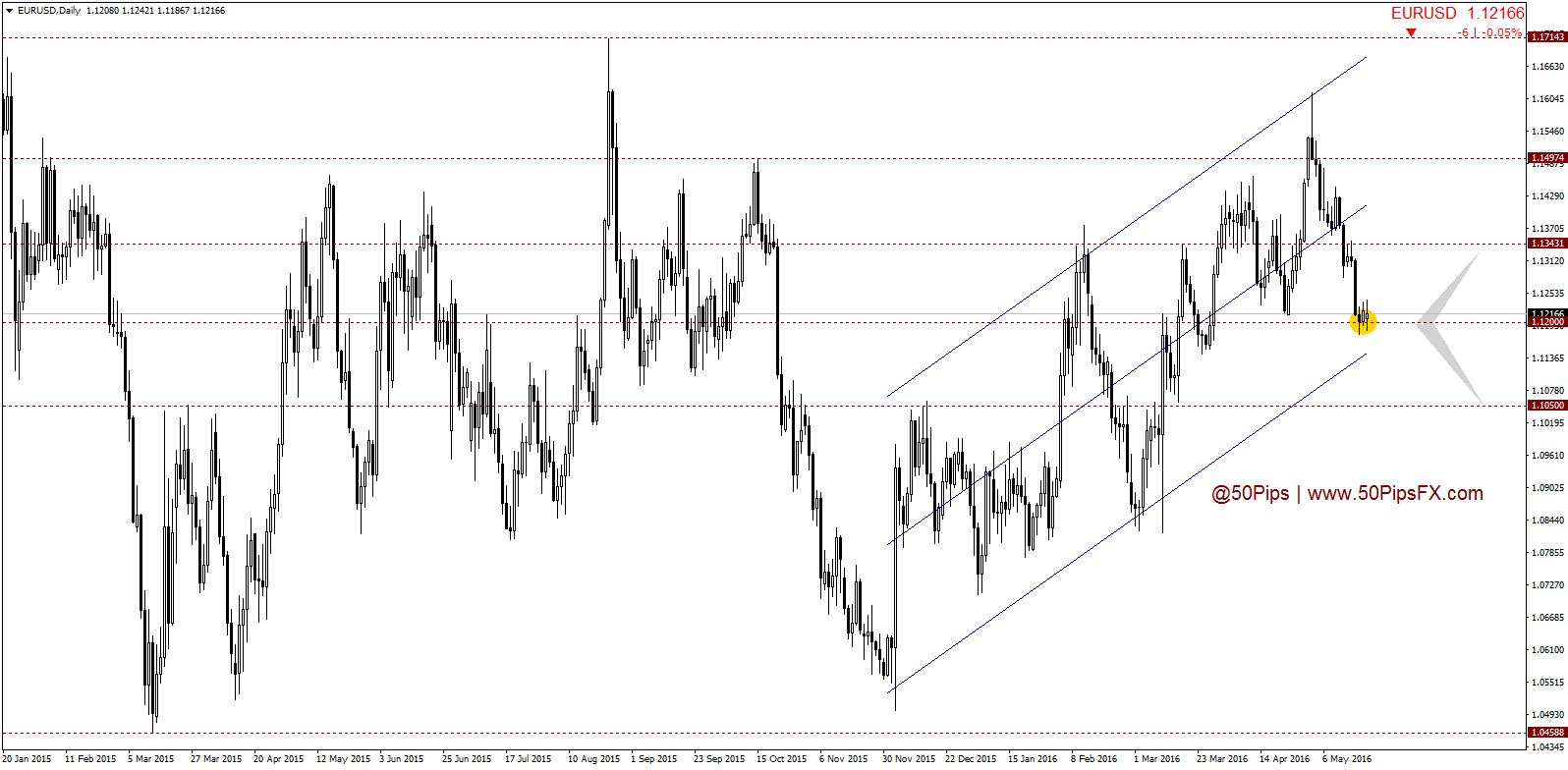50 Pips FX