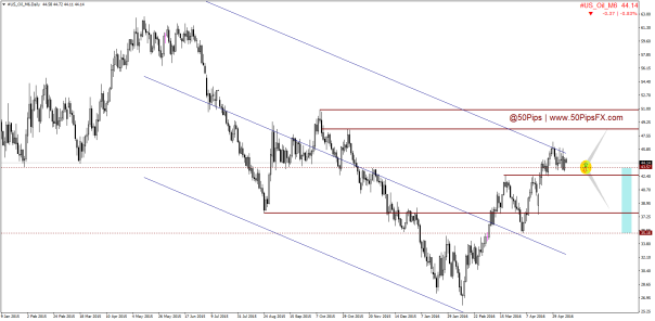 #US_Oil_M6Daily