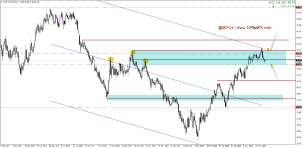 #US_Oil_N6Daily