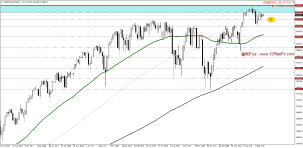 sp500_z6weekly
