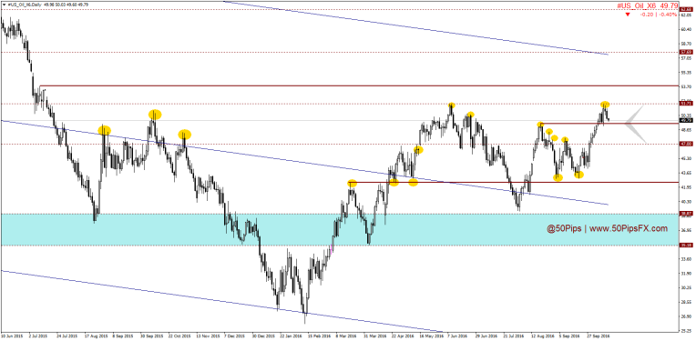 us_oil_x6daily